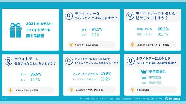【2021年】女子大生ホワイトデー事情のアンケート調査結果を発表!